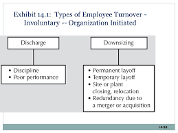 exhibit 14 1 types of employee turnover involuntary organization initiated