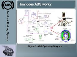 anti lock braking system abs abs operating diagram