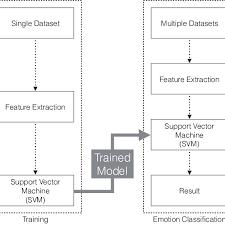 Emotion Recognition Model Training Flow Chart Download