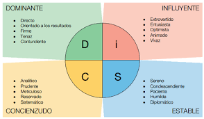 Disc Chart Disc Profile Everything Disc And Disc Classic Profiles In