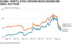 Asia Steel Price Chart Sluggish Global Steel Demand Pressures Iron Ore Met Coal