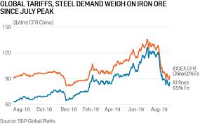 Hrc Steel Price Chart Sluggish Global Steel Demand Pressures Iron Ore Met Coal