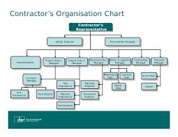 Contract Construction Management142