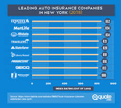 Auto Insurance Quotes Florida Amazing The Definitive Guide To Finding The Best Cheap Car Insurance Quote