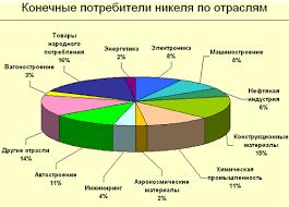 Реферат Цветная металлургия График 11