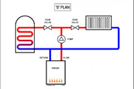 boiler wiring diagram s plan 4k wallpapers how to wire a central heating boiler at S Plan Central Heating Wiring Diagram
