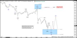 Elliott Wave Analysis Forecasting Lower Lows On The Dow