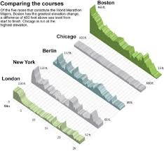 Nyc Marathon Elevation Chart Runners Choice Awards The Best Of The World Marathon