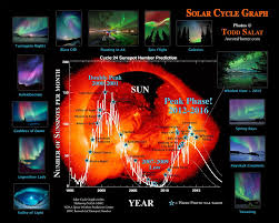 Northern Lights Solar Cycle Aurora Solar Cycle Solar Aurora Borealis Aurora