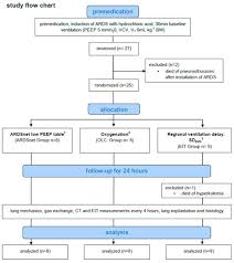 Ards Pathophysiology Flow Chart Jcm Special Issue Acute Respiratory Distress Syndrome