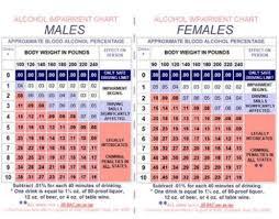 Dui Penalty Chart Dui Penalties In Ohio Chart
