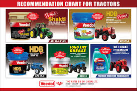 Motor Oil Recommendation Chart Oil Selector Find The Right Oil For Your Vehicle Veedol