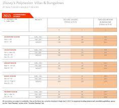 Disney Point Chart 2015 Dvc Polynesian Villas Bungalows On Sale To Dvc Members