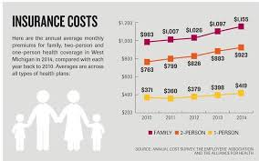 Health Insurance Premiums Moderate Even Decline After Years Of