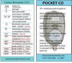 Carbon Monoxide Ppm Chart Carbon Monoxide Keeping Safe