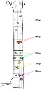 Guitar Caged System Chart The Caged System And The Importance Of Five Positions