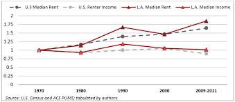 How Much Has Rent Increased In Big Cities Mother Jones