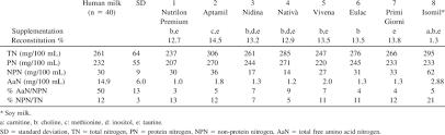 Nitrogen N Composition Of Powdered Infant Formulas