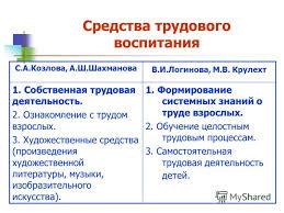 Презентация на тему Труд как деятельность форма и средство  13 Средства трудового воспитания