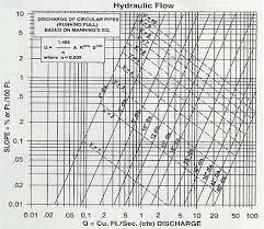 Flow Of Water Through Pipe Chart Crumpler Plastic Pipe Inc