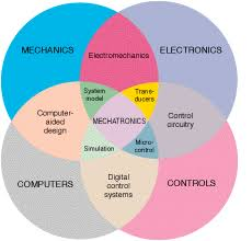 Mechatronics Engineering Mechatronics Engineering