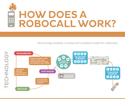 recorded Pre The Robocalls Comprehensive To Calls Spam Guide Stopping wqYSAzXx