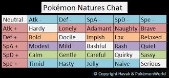 Pokemon Ability Chart Learning Competitive Pokemon The Basics