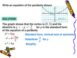 write an equation of the parabola shown