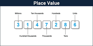 Ten Thousand Number Chart Place Value Indian And International System With Examples