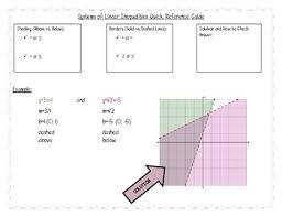 How To Make A Quick Reference Guide Systems Of Linear Inequalities Quick Reference Guide By Make Math