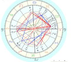 Mapping And Reading An Astrology Composite Chart Astronlogia