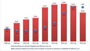 Доклад Уполномоченного по правам ребёнка в Свердловской области по  Число родившихся детей и доля несовершеннолетних в общей численности населения Свердловской области за период 2008 2015 гг