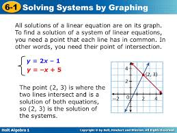 graphing systems of equations worksheet 6 1 answers kidz activities