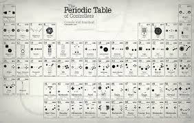 Creative and Cool Uses of the Periodic Table.