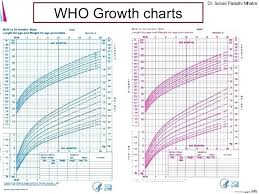 Nhs Child Weight Chart Studious Baby Height Weight Chart Calculator Kids Growth