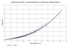 Tarpon Size Chart Mechanism Of Cell Mediated Immune Response