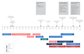 Example Of A Project Timeline What Is Scope In Project Management Lucidchart Blog