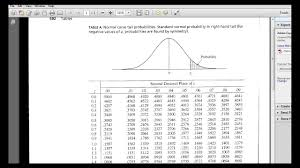 Z Chart Statistics How To Use The Z Table