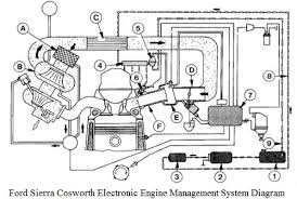 ford sierra electronic ignition wiring diagram images wiring diagram additionally jeep ignition switch wiring diagram on 76