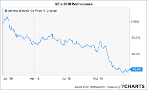 Ge 20 Year Stock Chart 3 Reasons Why I Just Tripled My Ge Position General