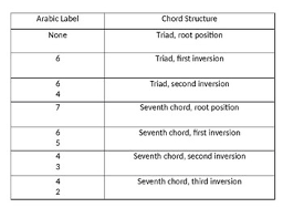 Seventh Chords Chart Triad And Seventh Chords Chart By Victoria Saladino Tpt