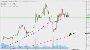 Icnb Stock Chart Technical Analysis For 01 06 17