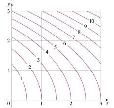 A Contour Map Is Shown For A Function F On The Square Bartleby