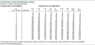 Lp Smartside Coverage Chart Hardi Siding Siding Hardi Lp