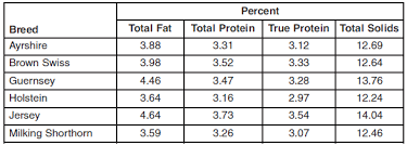 Fat Snf Rate Chart Factors Affecting Milk Composition Engormix