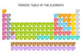 The Periodic Table Is Getting Four New Elements | Mental Floss