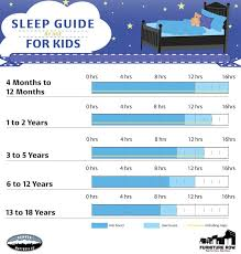 Sleep Guidelines And Best Mattresses For Kids By Age The