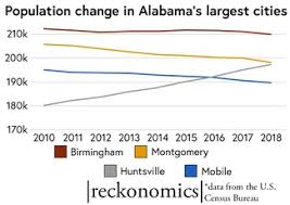 Growing And Shrinking The Fastest Growing And Shrinking Cities In Alabama Al Com