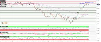 Usd Chf Technical Analysis Usd Starting To Lose Steam Below