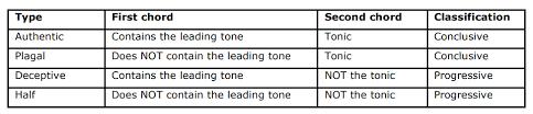 Conflict Kostka Payne Cadence Chart Vs Authentic Cadence